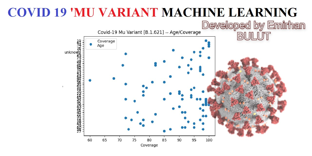 Mu Variant [B.1.621] Artificial Intelligence - Machine Learning Project